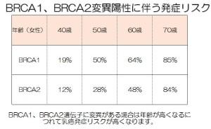 260801BRCA1.2に伴う乳癌発症リスク